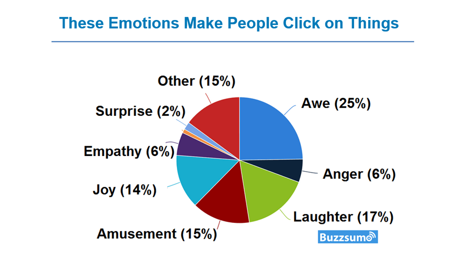 video landing page emotions