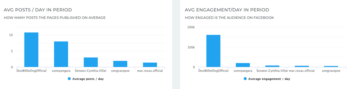 Average Engagement per day - Philippine Elections 2019