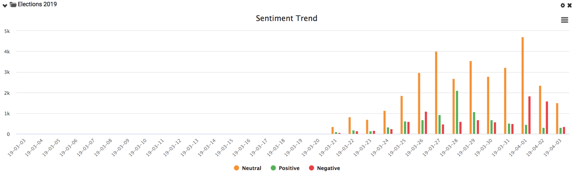 Sentiment Trend - Philippine Elections 2019