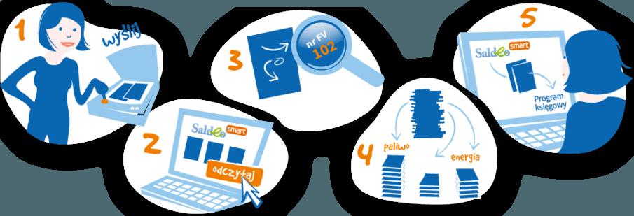 Jak działa SaldeoSMART ? Skanowania faktur, rozpoznawanie, import do programu księgowego