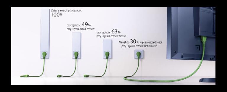 Funkcje Ecoview monitorów Eizo