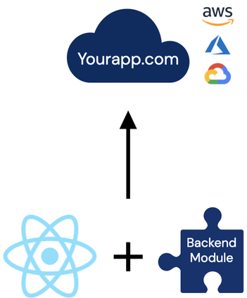 The simplest and fastest way to deploy a React app