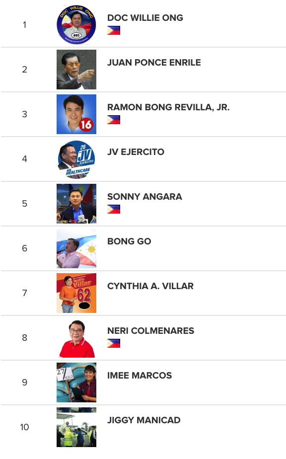 Political Influencers Philippines - Fastest Growing