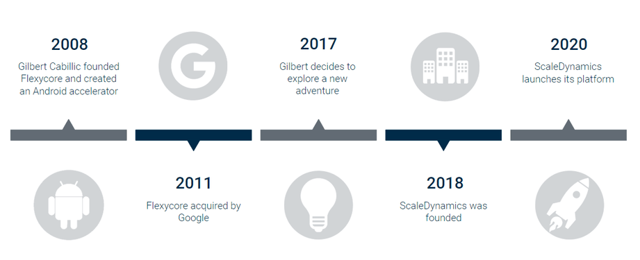 ScaleDynamics Development Timeline