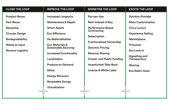 38 Ecosystem Patterns to realize the Circular Economy
