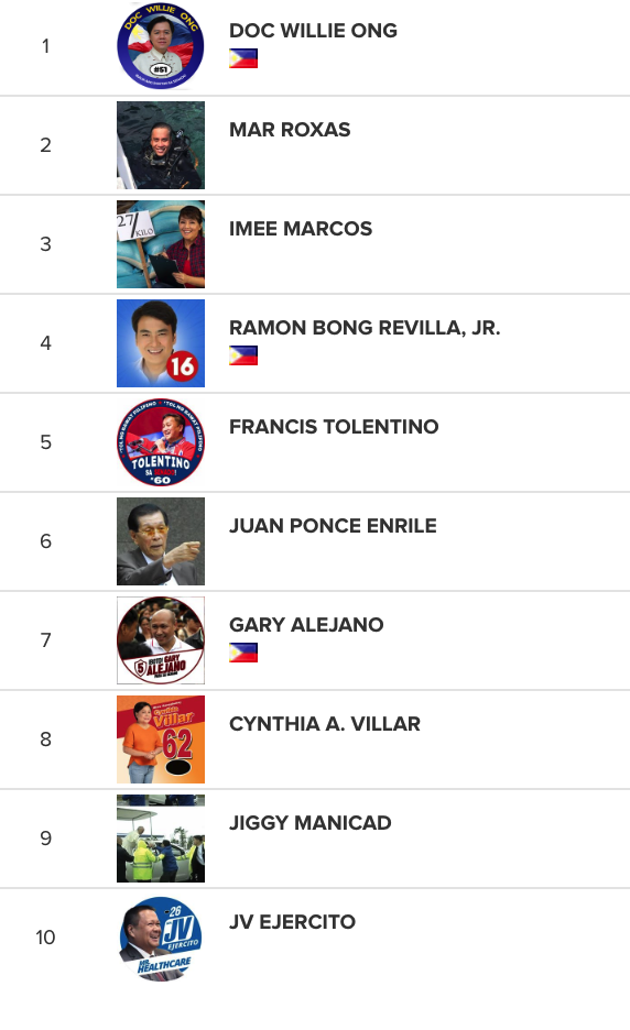 Political Influencers Philippines - Most Liked Facebook