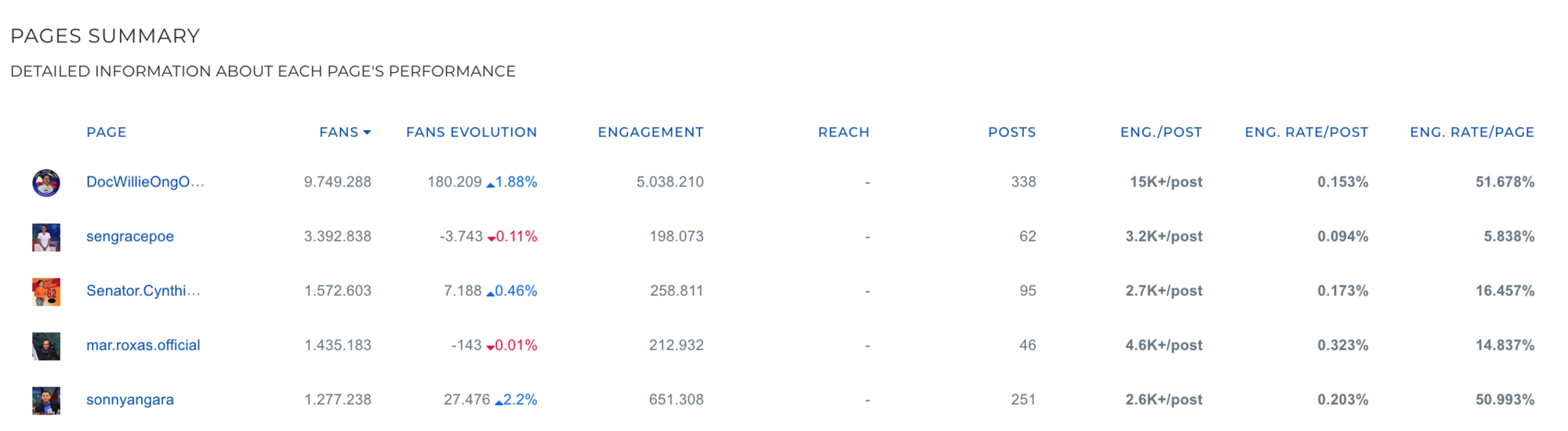 Facebook Analytics - Philippine elections 2019