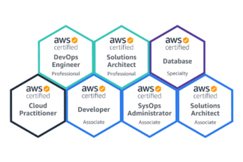Pattern Match crew certificates of AWS Certified Experts: AWS Certified Solutions Architect - Professional, AWS Certified DevOps Engineer - Professional, AWS Certified Solutions Architect - Associate, AWS Certified Developer - Associate, AWS Certified SysOps Engineer - Associate, AWS Certified Databases - Specialty, AWS Certified Cloud Practitioner.