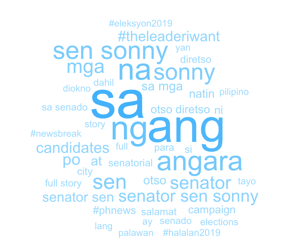 Keyword Cloud Philippine Elections 2019