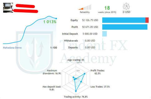Konsultasi Strategi Trading Forex