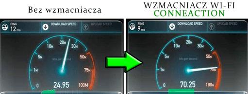 Porównanie prędkości sieci podstawowej i przyspieszonej ConneAction
