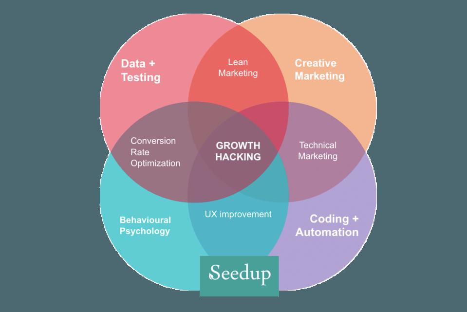 [object object] Curso intensivo de 2 días de Growth Hacking : Cómo desarrollar el crecimiento en el 2019 GHFRAME
