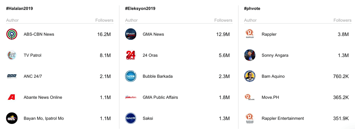 Most Influential on Twitter 2019 Philippine Elections