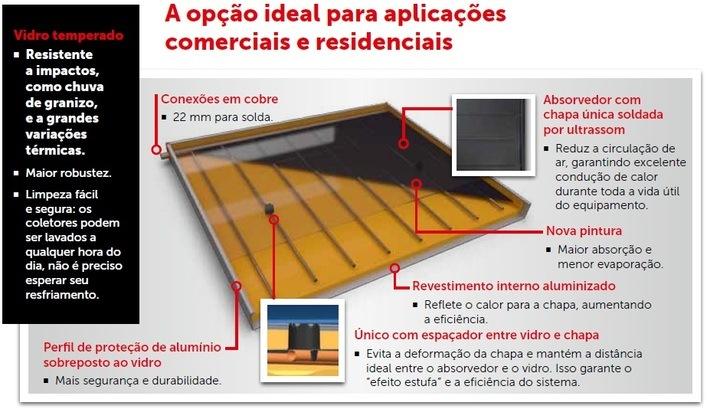 Placa solar Banho Brasilia