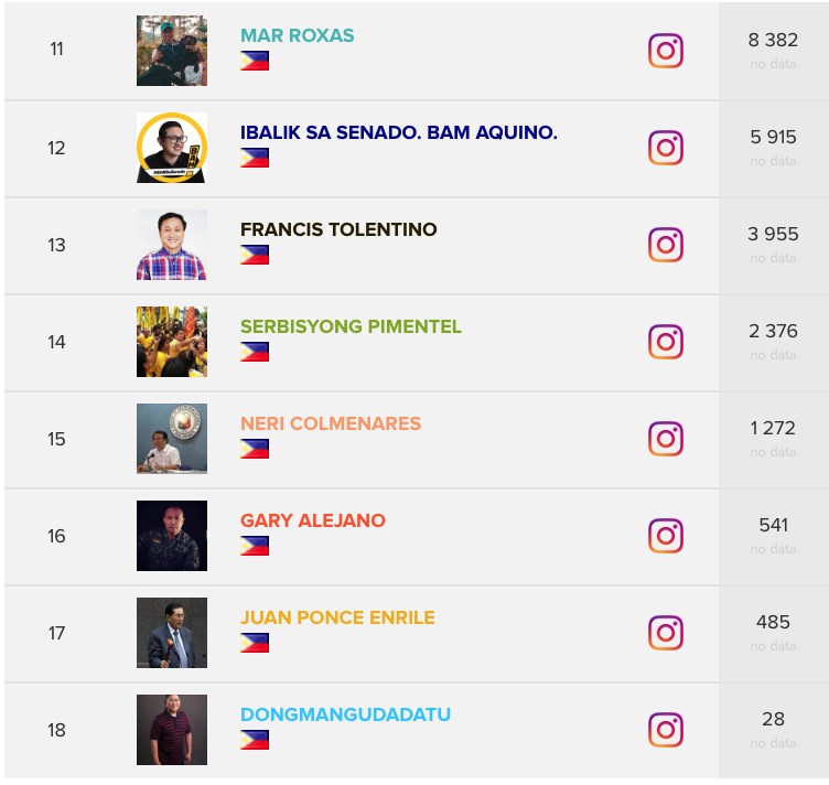 Top Political Influencers Philippines