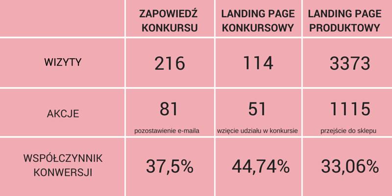 case study landing page