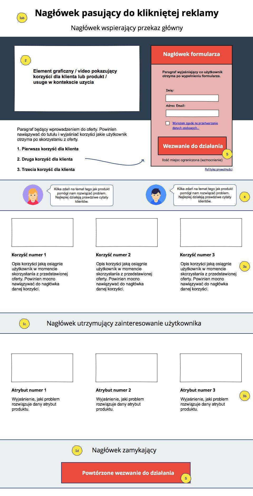 makieta landing page zrob.dobrylanding.pl