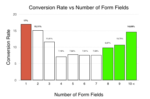 Turn your leads into customers lead generation form fields