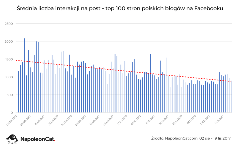 NapoleonCat_interakcje_top100