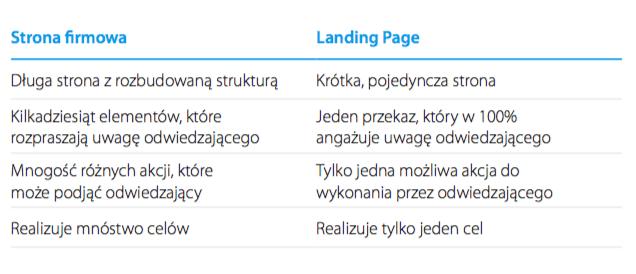 strona-firmowa-vs-landing-page-2