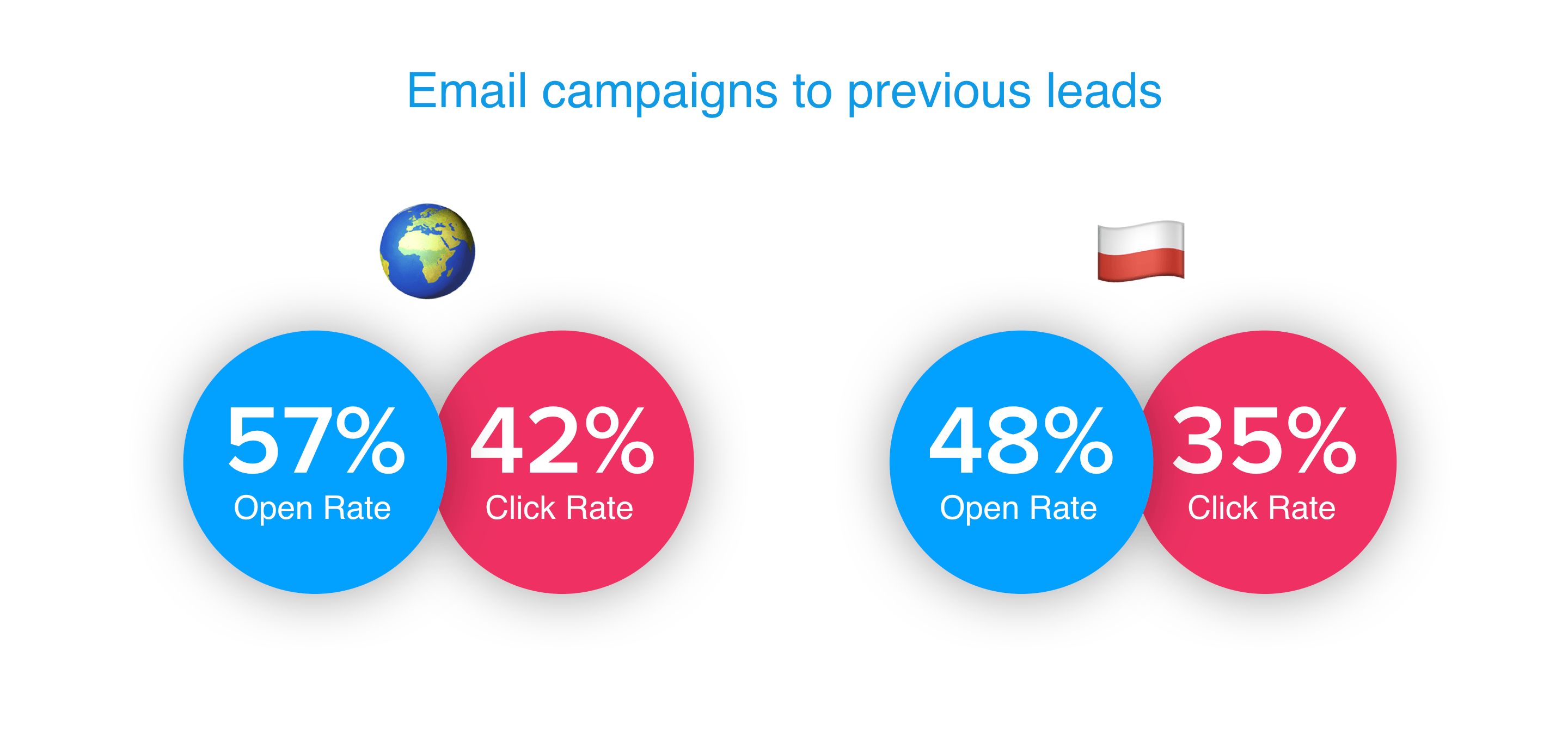 email campaigns to previous leads summary