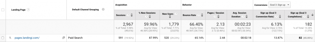 landing page conversion rate chart 2