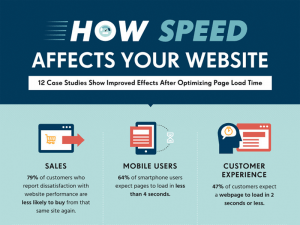 Affects your website