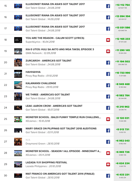 Most popular videos in the Philippines
