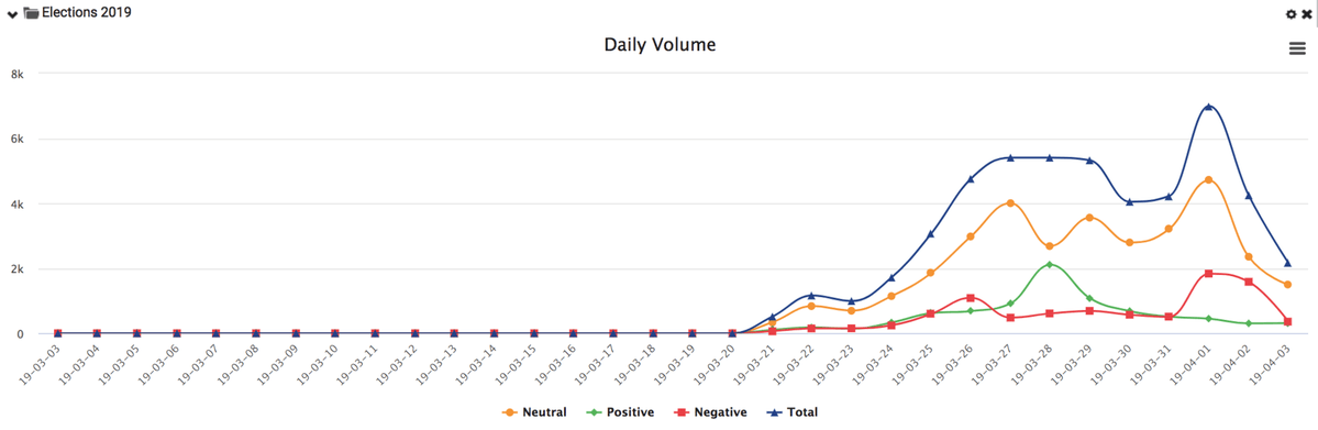 Daily Sentiment Volume - Philippine Elections 2019