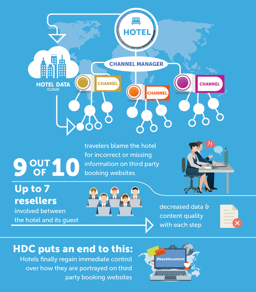 Hotel Data Cloud Infographic