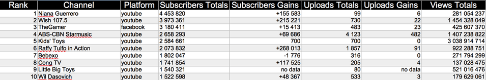 Most Subscribers - Influence