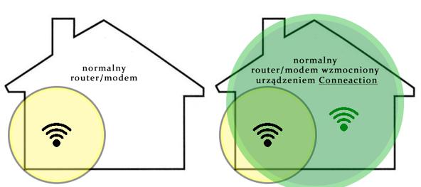 Conneaction ma lepszy zasięg niż zwykły router