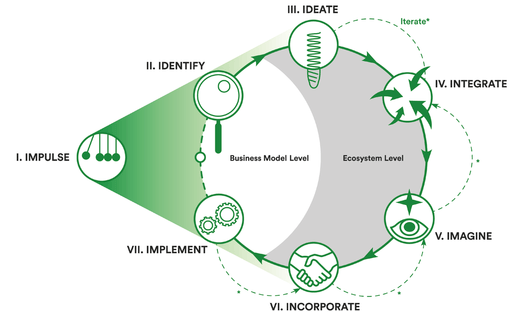 The Circular Navigator Process - 7 steps to creating an ecosystem to realize the circular economy