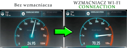 Conne Action wifi boost