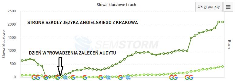 audyt strony internetowej szkoły jezyka angielskiego Kraków