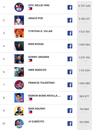 Political Influencers Philippines - Most Popular
